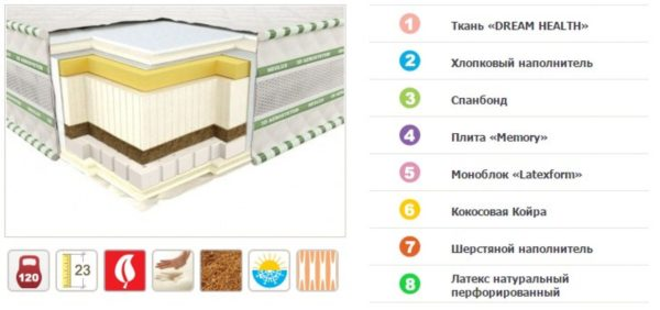 Матрас Неофлекс COMFO 3D